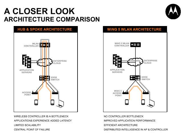 Motorola WiNG 5 architecture