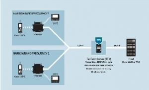 Zebra 9160 G2 Narrowband Wireless Gateway