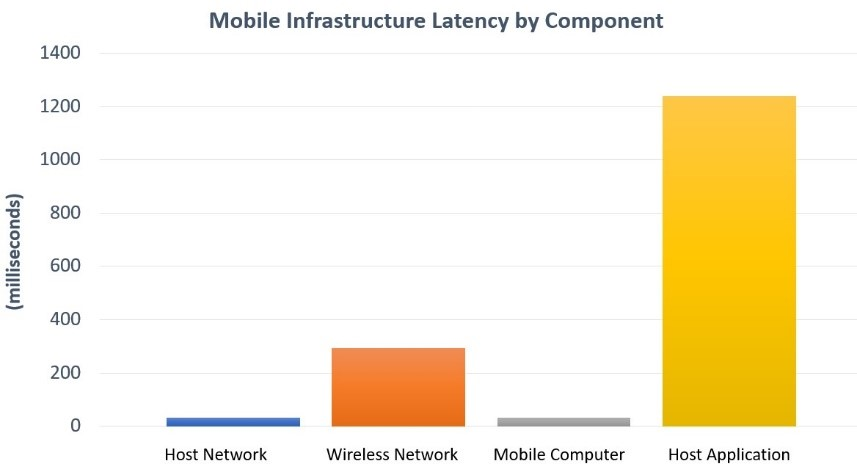 Mobile Infrastructure Latency by Component